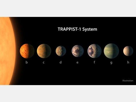 Die künstlerische Darstellung zeigt das mögliche Aussehen des Planetensystems von Trappist-1. Grundlage für die Zeichnung sind Daten über Durchmesser, Masse und Entfernung der Planeten zum Zentralgestirn. Astronomen haben sieben erdähnliche Planeten beim Roten Zwergstern Trappist-1 in unserer kosmischen Nachbarschaft aufgespürt.