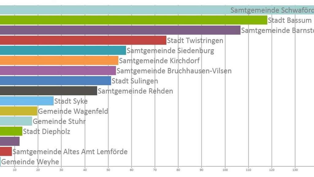 Windkraftanlagen: 431 Anlagen im Landkreis Diepholz verwandeln Wind ...