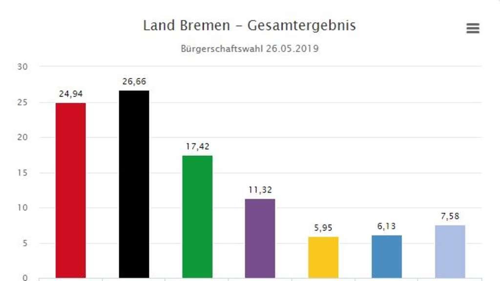 Bremen Wahl Prognose