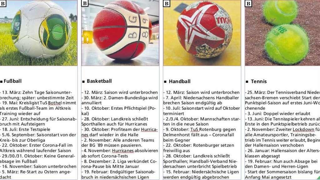 Tabelle mit Daten über Ereignisse aus vier Sportarten.